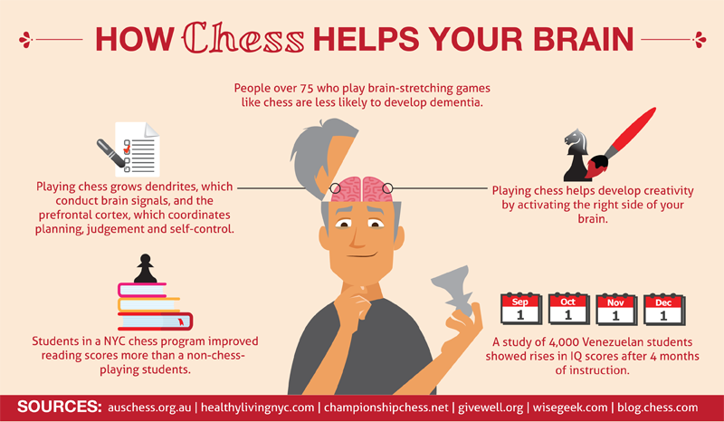 2014-1205 Chess Brain
