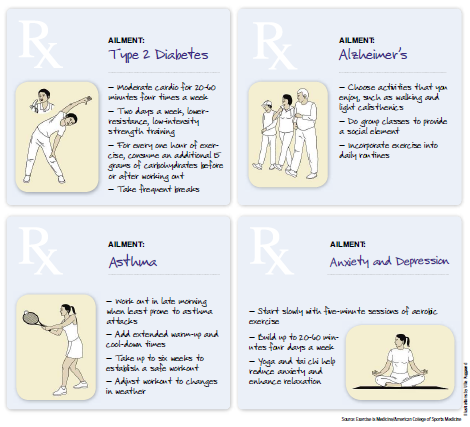 2015-0207 Prescribing Exercise