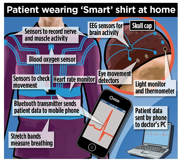 Neuronaute suit..A shirt and cap that can diagnose epilepsy quickly and easily has been approved for use by European health services, including the UK¿s NHS